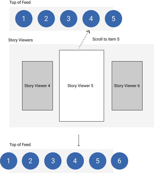 diagram-showing-how-navigating-through-stories-updates-the-modue