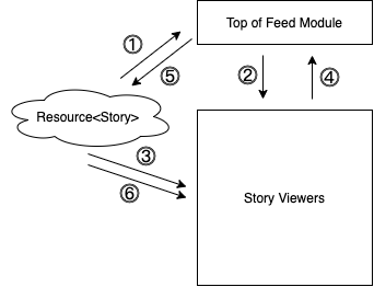 diagram-showing-the-workflow-for-story-viewer-pagination