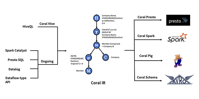 diagram-showing-coral-architecture