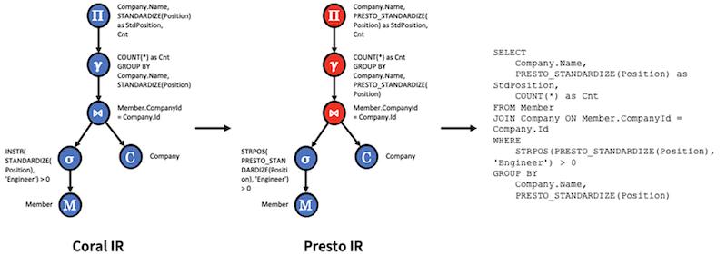 diagram-translating-coral-into-presto