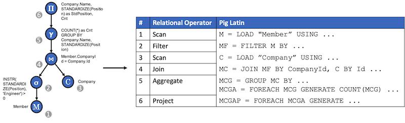 diagram-translating-coral-into-pig-latin