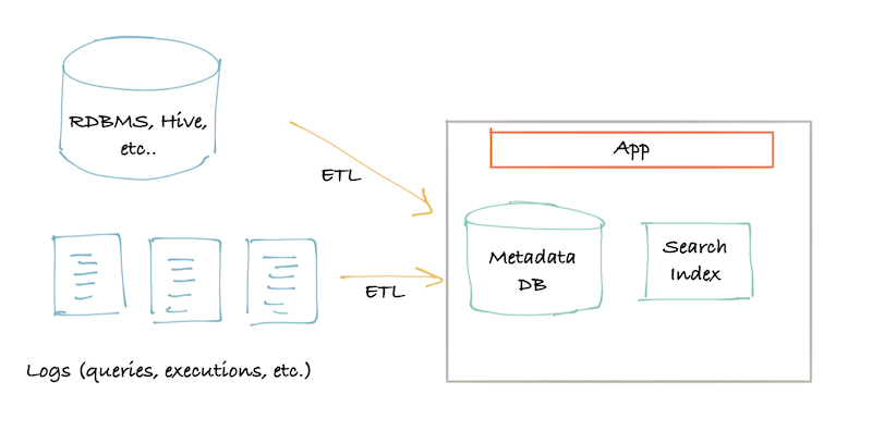 diagram-showing-the-first-generation-architecture-of-pull-based-etl