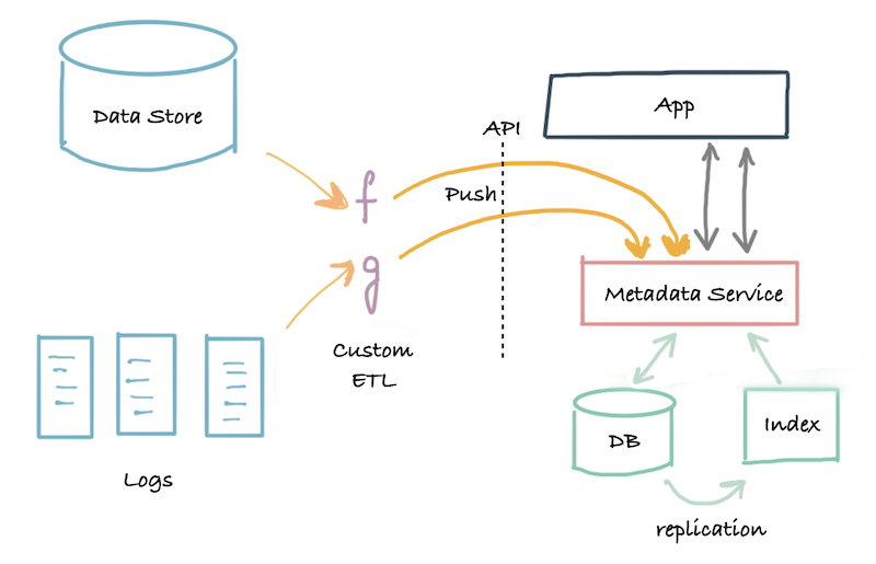 diagram-showing-the-second-generation-architecture-of-service-with-push-api