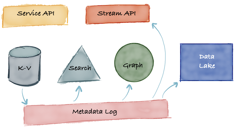 diagram-showing-the-third-generation-architecture-of-an-unbundled-metadata-database