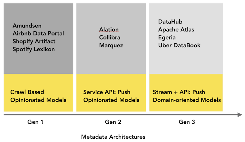 snapshot-of-different-metadata-architectures
