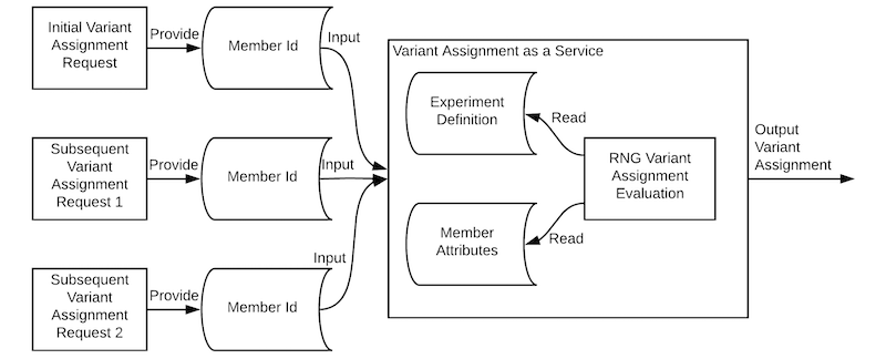 graph-showing-hash-based-variant-assignment