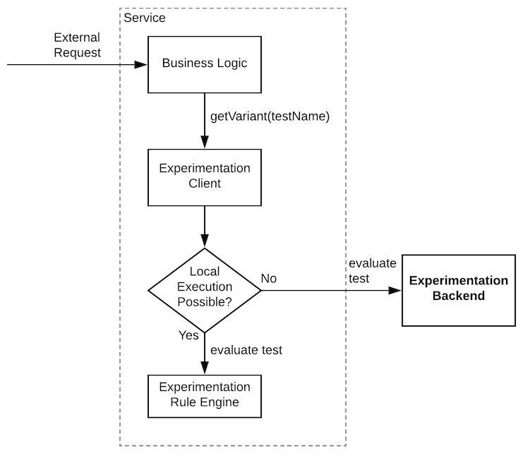 graph-showing-how-the-infrastructure-from-external-request-to-experimentation-backend