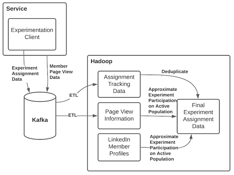graph-showing-the-assignment-data-flow