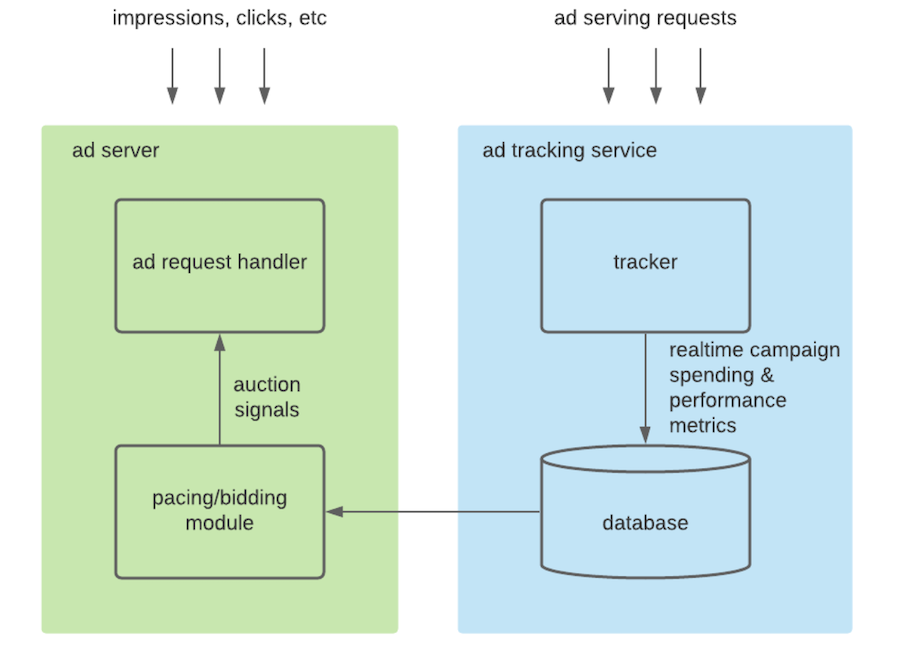 graphic-illustrating-ad-delivery-system-components
