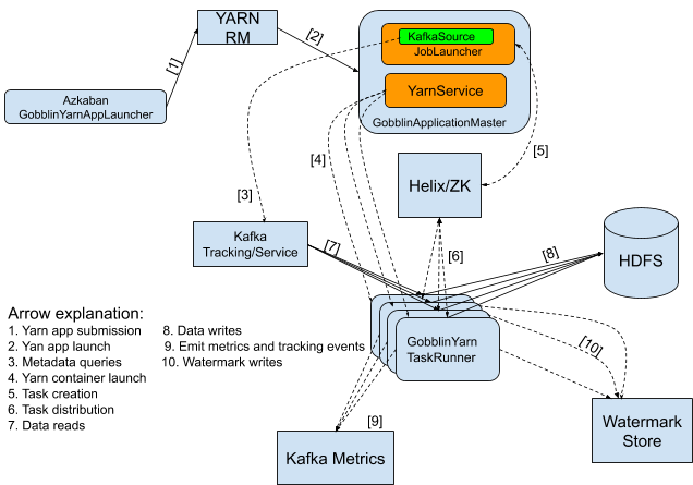 diagram-showing-architecture-of-gobblin-fast-ingest