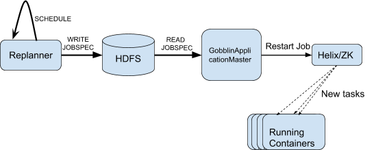 diagram-showing-the-replanner-and-a-gobblin-cluster