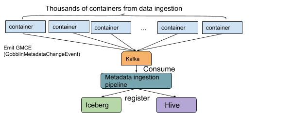 diagram-showing-the-interaction-between-the-data-pipeline-and-metadata-pipeline