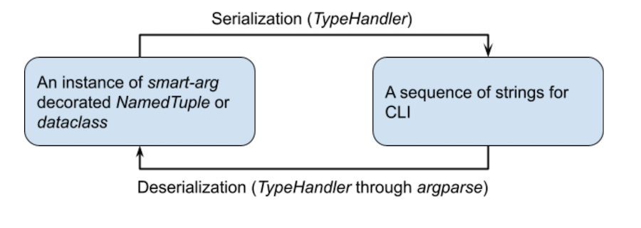 flowchart-showing-serialization-and-deserialization