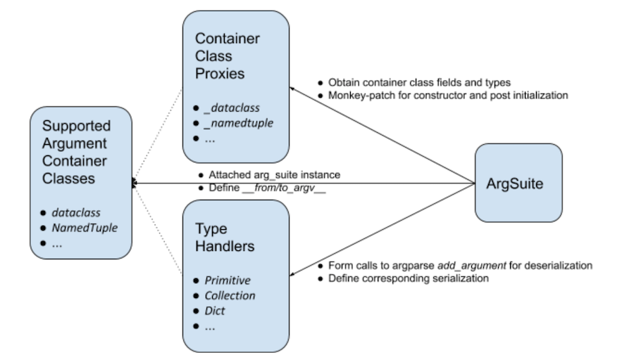 chart-showing-components-of-smart-arg