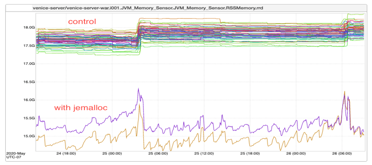 graph-showing-memory-usage-with-versus-without-jemalloc