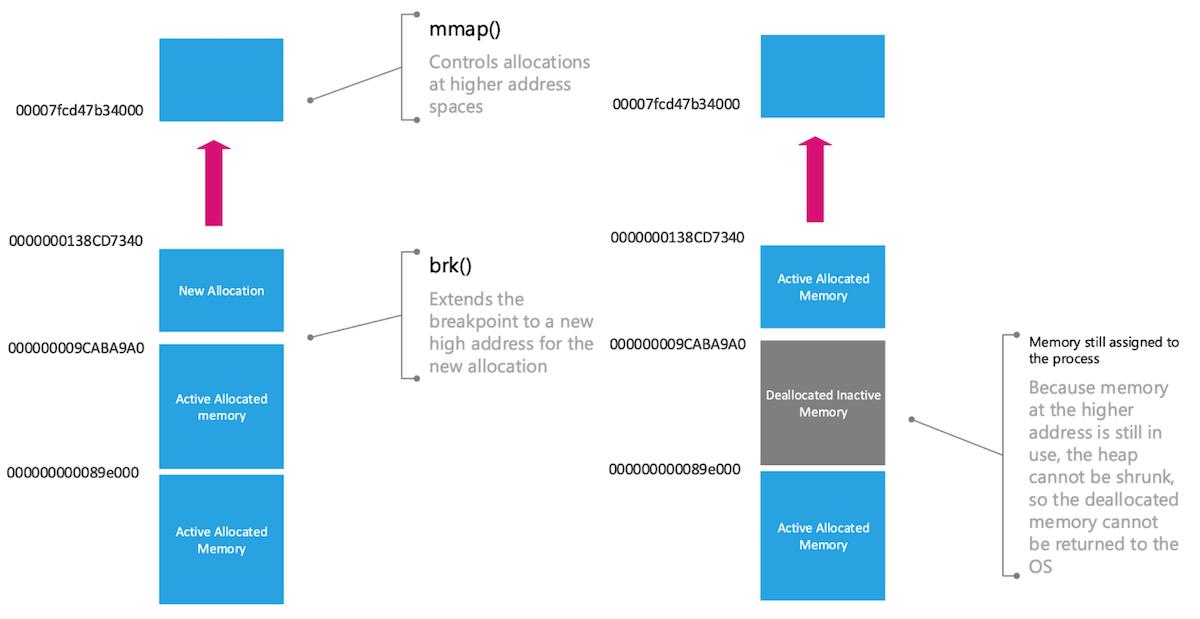diagram-illustrating-memory-allocation-in-glibc-malloc