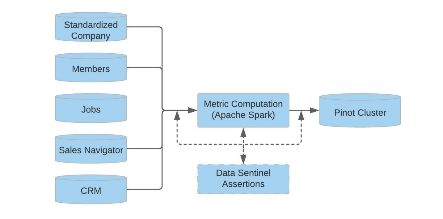 Flow chart of the ETL (Extract, Transform, Load) pipeline