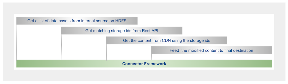 diagram-showing-chain-of-events-to-integrate-data-including-trips-to-hdfs-rest-api-and-cdn