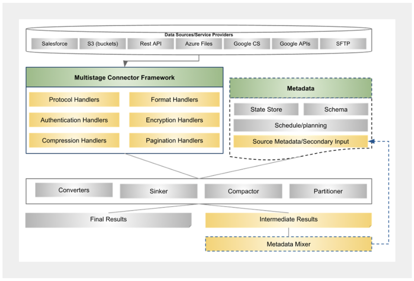 system-architecture-showing-major-components-of-multistage-framework
