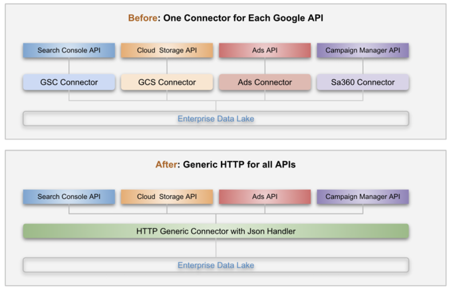 before-and-after-showing-fewer-connectors-needed-with-DIL