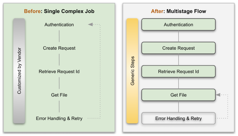 diagram-illustrating-a-before-and-after-comparison-of-the-workflow-that-ingests-data-from-the-asynchronous-google-ads-api