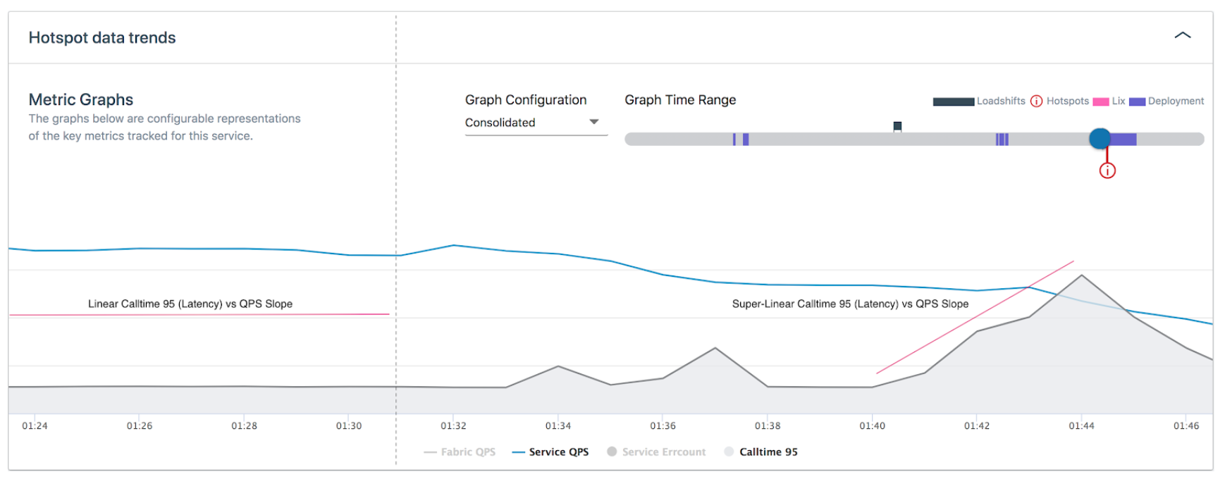 calltime-95-latency-vs-service-qps-slope-before-and-in-anomaly-window