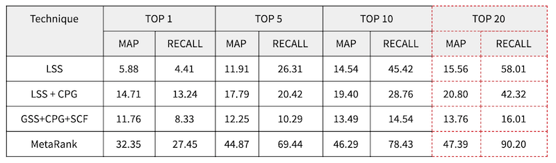 table-showing-map-and-recall-percentage-for-each-scoring-or-filtering-technique