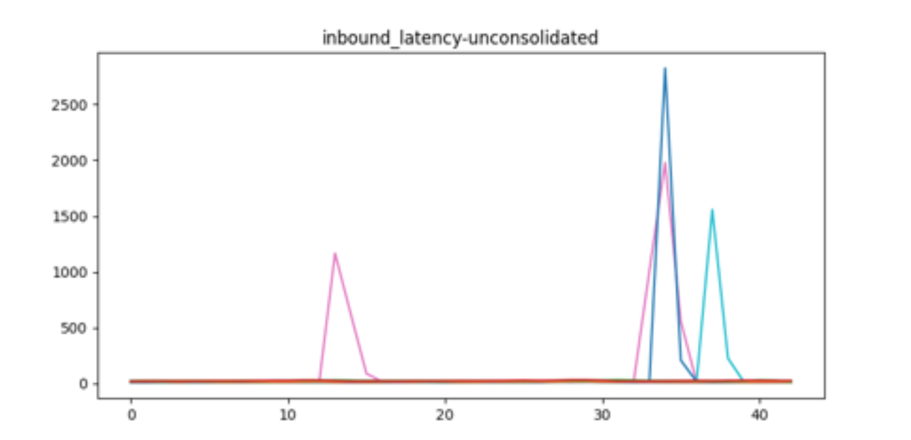 host-wise-latency-to-detect-outliers-and-single-node-failures-this-graph-shows-four-outliers-from-three-hosts