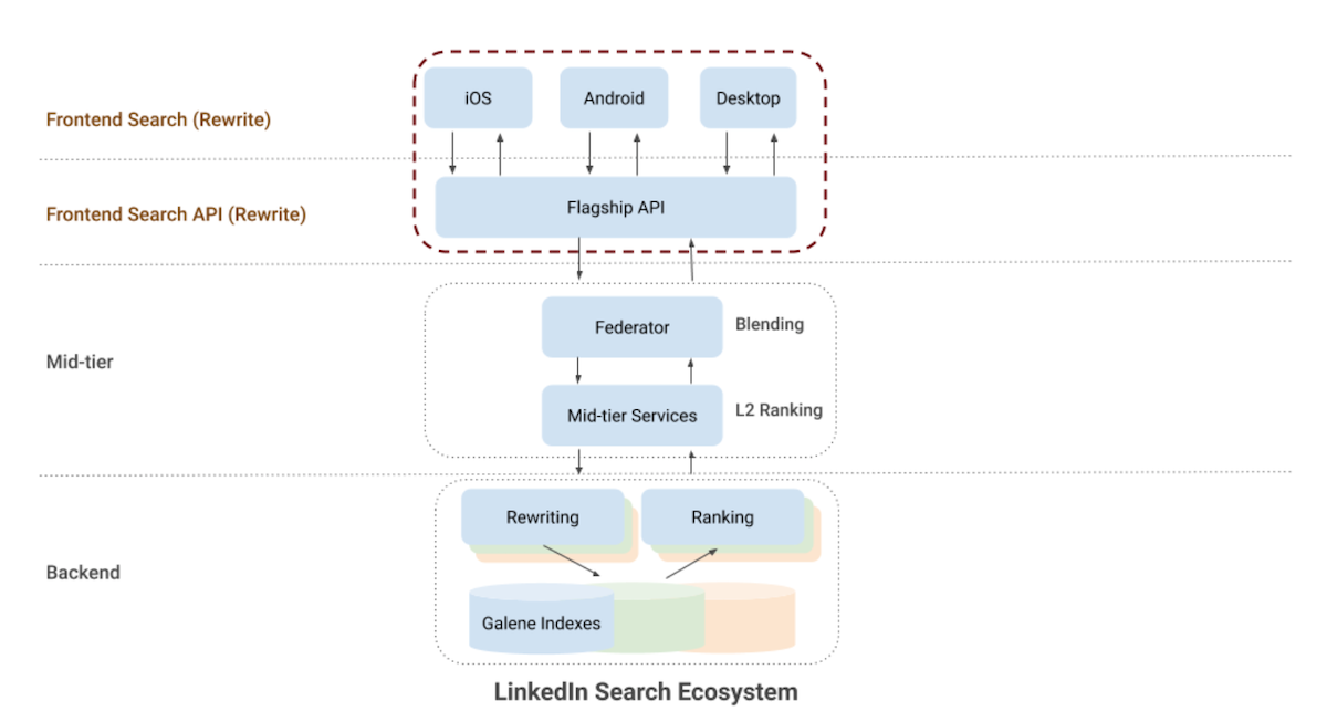 linkedin-search-ecosystem-architecture-including-frontend-mid-tier-and-backend
