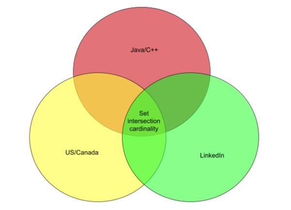 venn-diagram-displaying-set-intersection-of-three-targeting-criteria