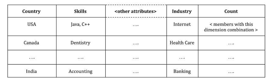 example-table-with-attributes