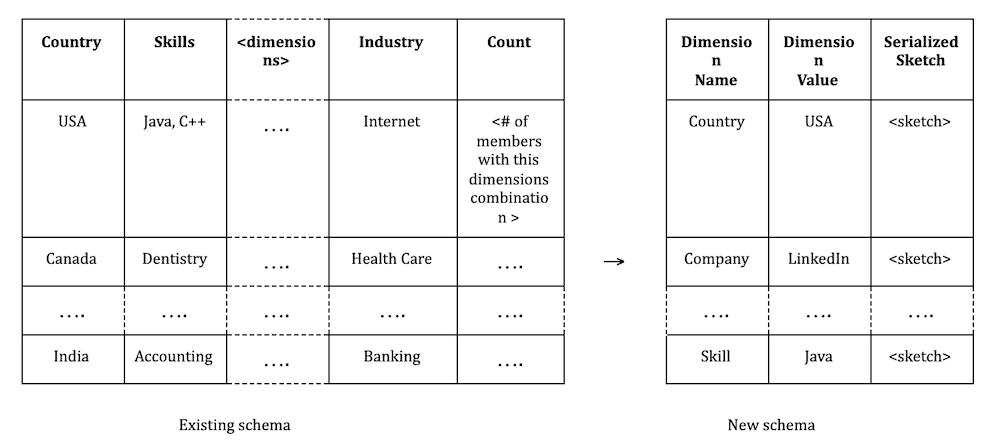 existing-schema-versus-new-schema