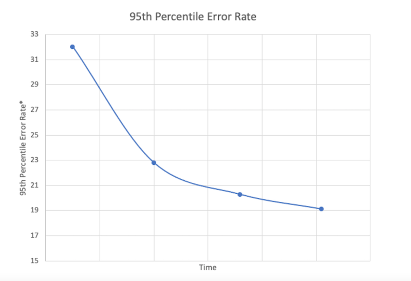 graph-showing-decrease-in-error-rate
