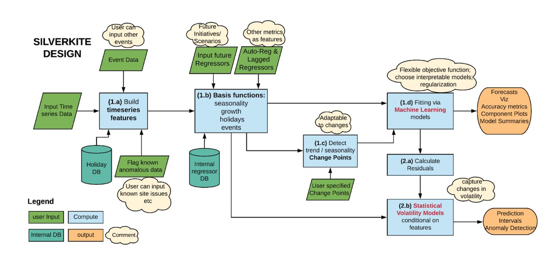architecture-diagram-for-silverkite