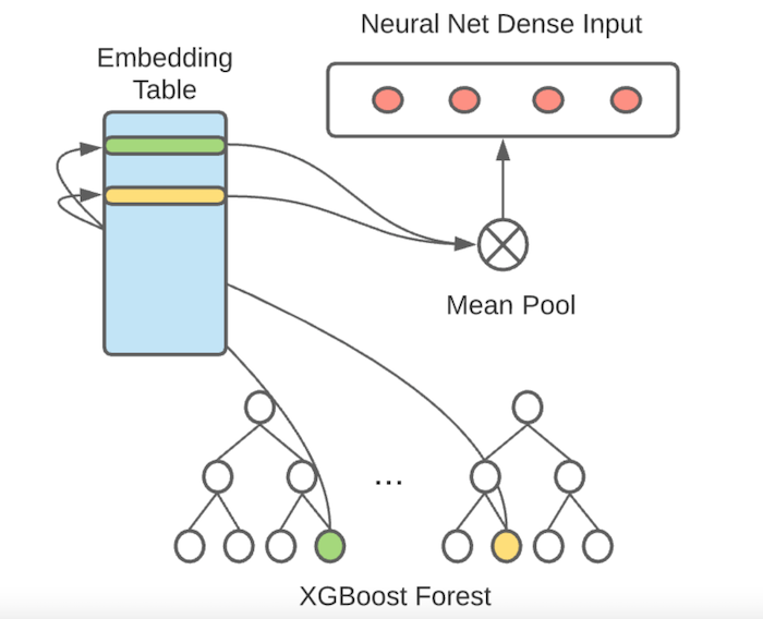 an-illustration-of-how-we-utilize-the-leaves-of-the-XGBoost-trees-as-lookups-into-embedding-to-form-the-input-layer-to-the-neural-network