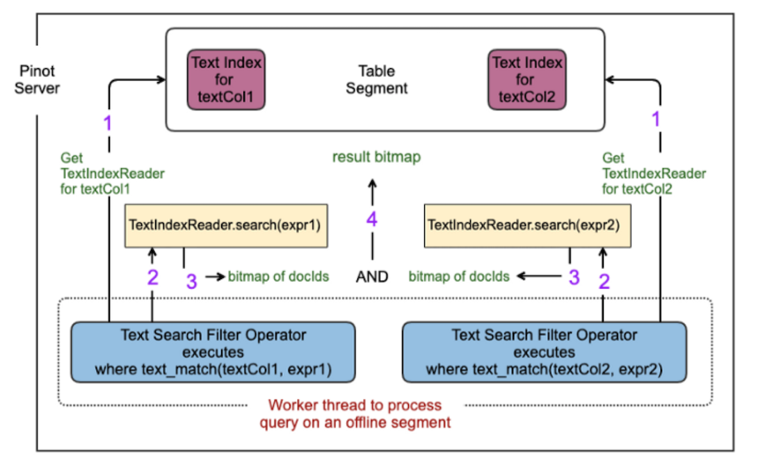 illustration-of-keyword-search-query-execution-in-pinot-on-an-offline-table-segment