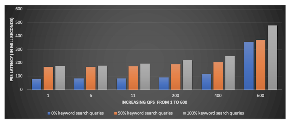 graph-showing-keyword-search-query-p95-latency-with-increasing-qps-for-different-workloads