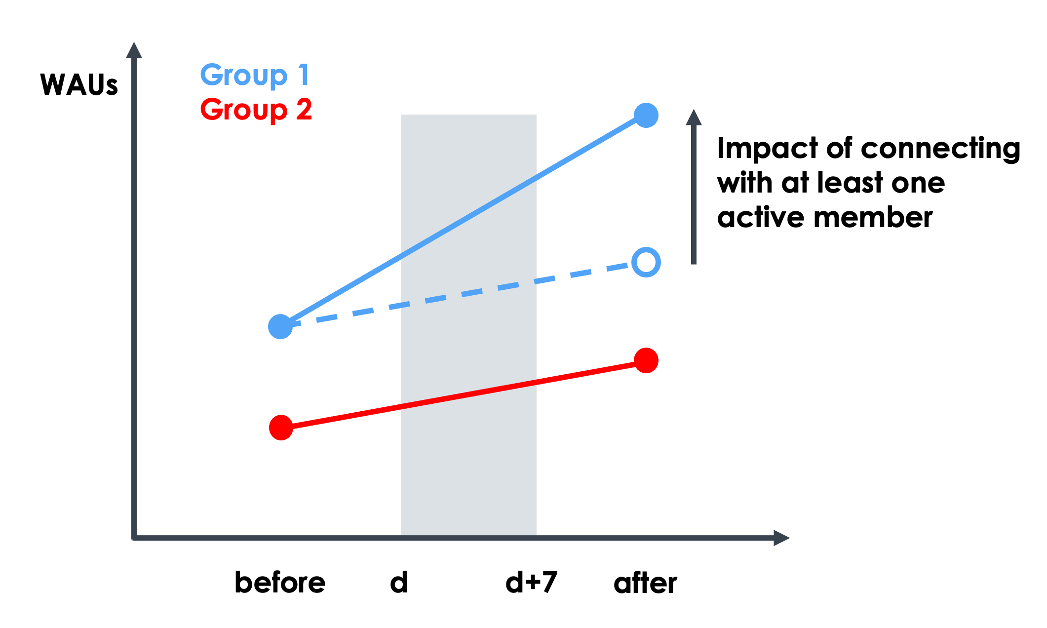 graph-showing-process-of-estimating-impact-of-an-increase-in-the-value-of-the-feature-number-of-connections-who-are-active-on-the-waus-metric-from-historical-data