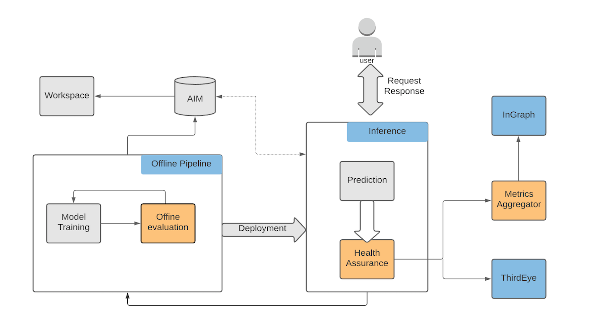 image-shows-a-typical-models-lifecycle-at-linkedin