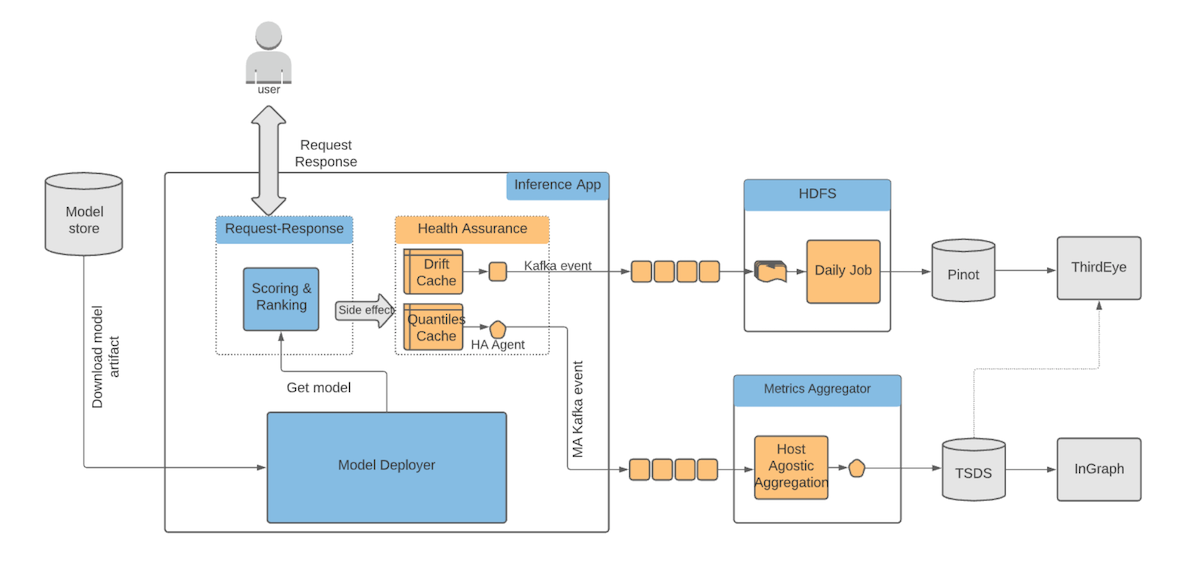 image-shows-a-few-other-components-in-pro-ml-platform-along-with-ha-in-a-typical-inference-system