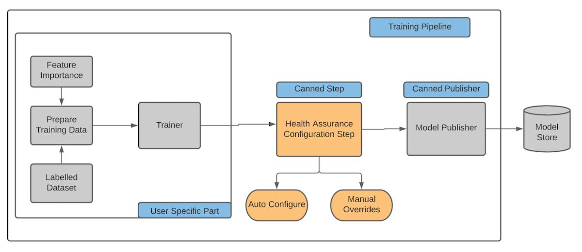 illustration-showing-health-assurance-within-model-development-pipeline