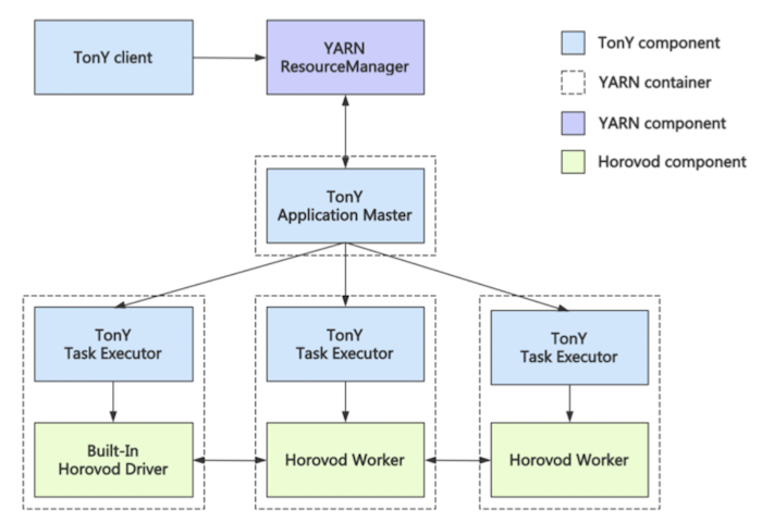 diagram-showing-tony-integration-with-horovod