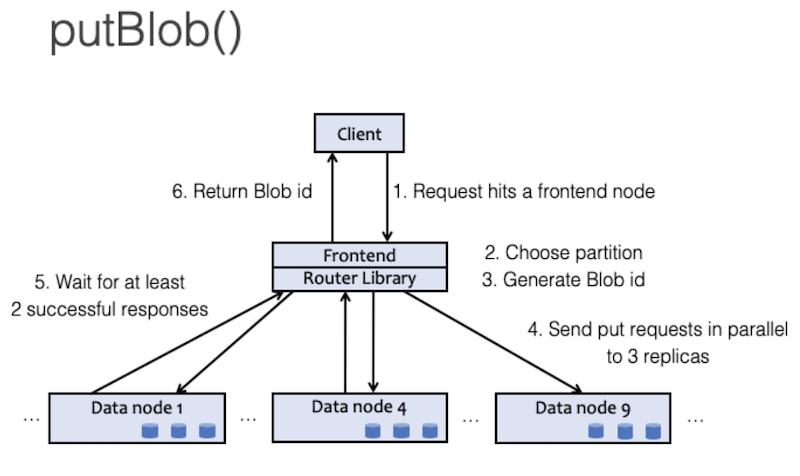 put-request-diagram