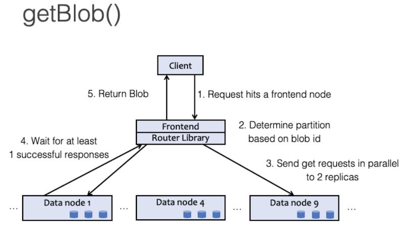 get-request-diagram
