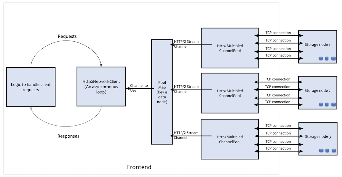 architecture-of-http2-network-client