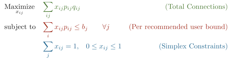 formula-to-maximize-total-connections-subject-to-per-recommended-user-bound-and-simplex-constraints