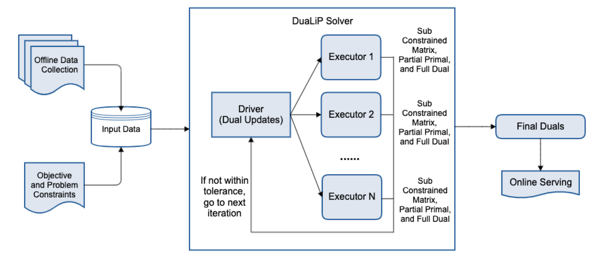 overall-spark-based-architecture-of-dualip-solver