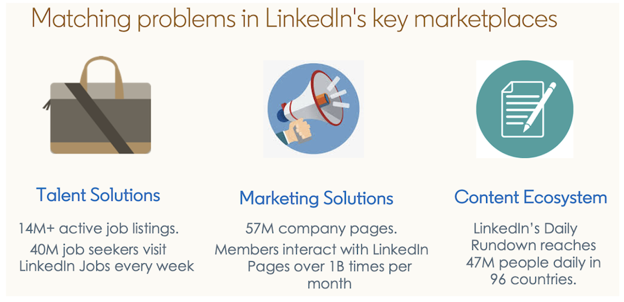 talent-solutions-has-more-than-14-million-active-job-listings-and-40-million-job-seekers-visit-linkedin-every-week-marketing-solutions-has-57-million-company-pages-and-members-interact-with-linkedin-pages-more-than-1-billion-times-per-month