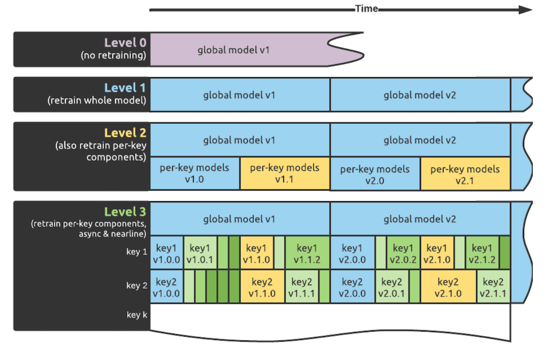 illustration-of-a-hierarchy-of-model-retraining