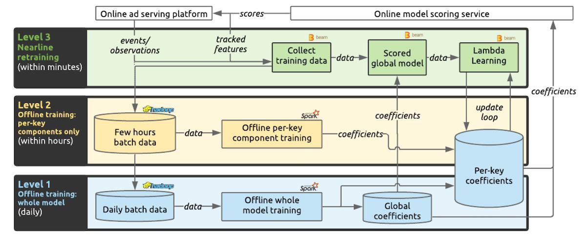 high-level-illustration-of-lambda-learner-system-design